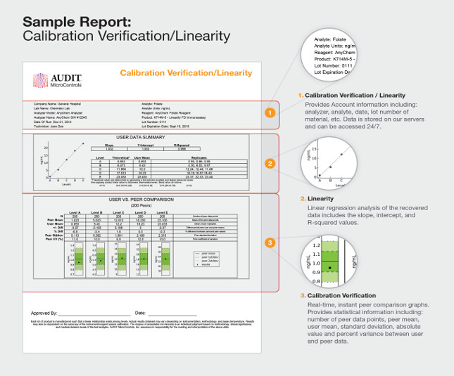 Sample report Calibration Verification/Linearity